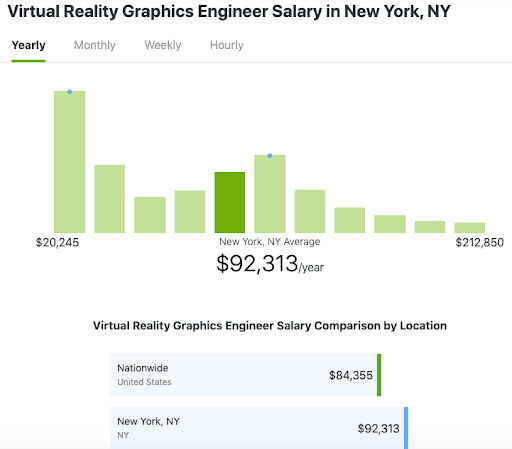 10 In Demand Ar And Vr Jobs Skill Requirements Pay Scale And Demand Trends Circuit Stream