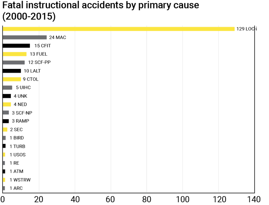 fatal accidents graph
