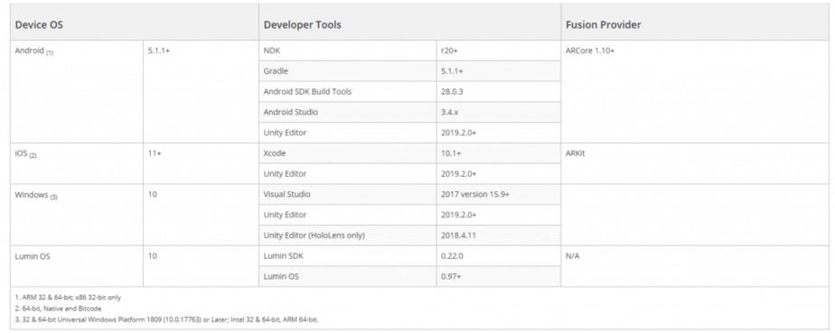 Vuforia device list