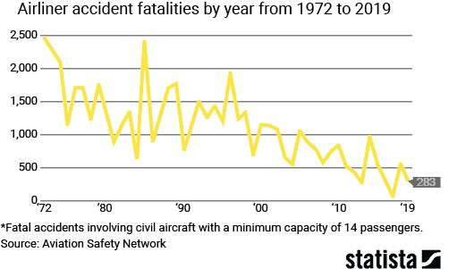 airline fatalities