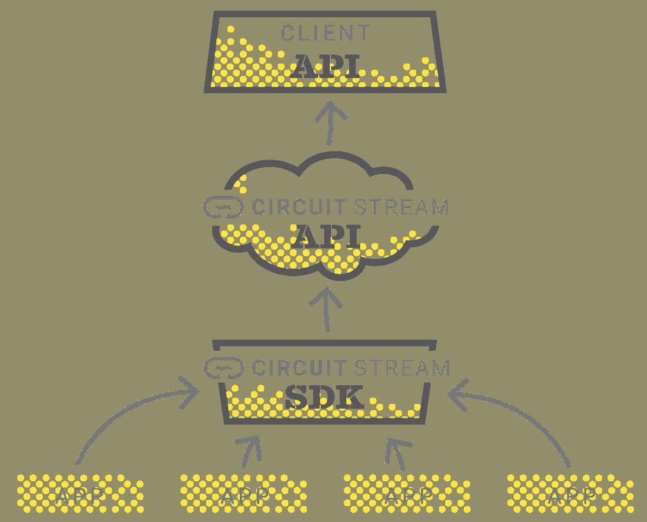 Circut Stream API diagram