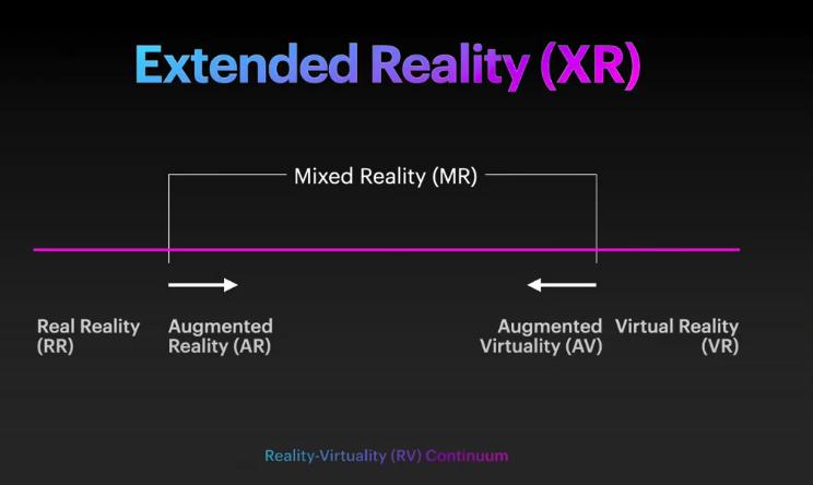 XR continuum